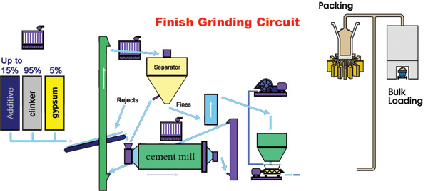 Cement Plant Grinding : Cement clinker grinding plant